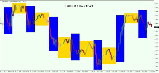 cách giao dịch cặp EURUSD
